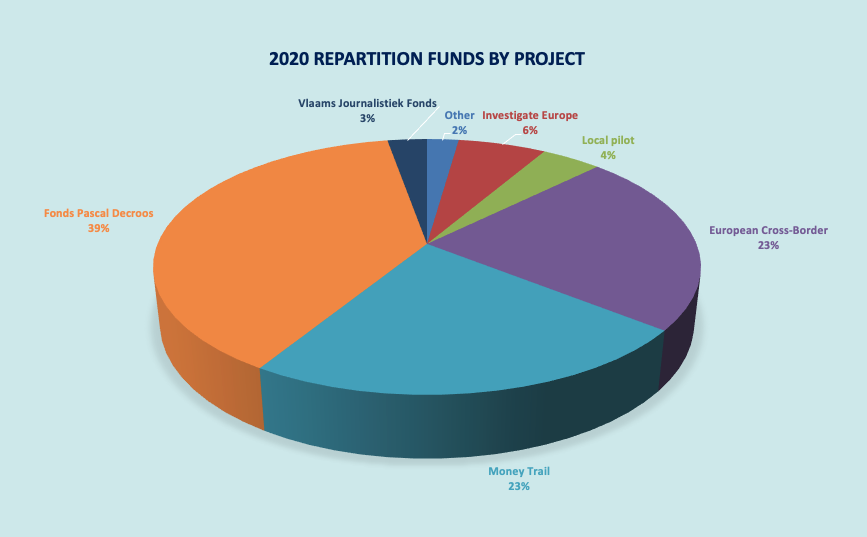 Repartition Funds By Project - 2020